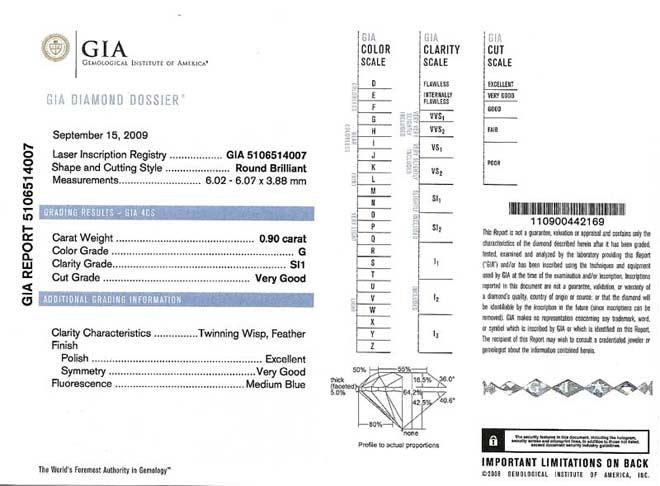 certyfikat diamentu GIA